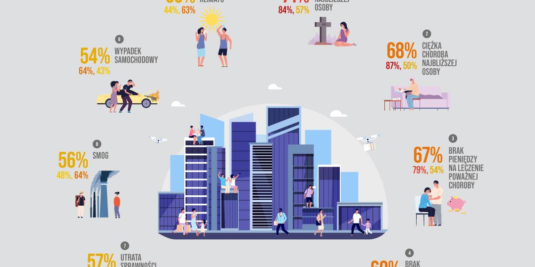 07. PIU-Czego-się-boisz-infografika-obawy-mieszkańców-miasta-1080x1080 OK